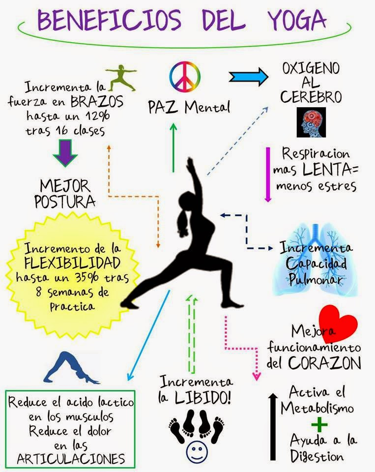 ashtanga beneficios
